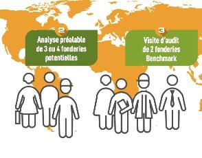 Bestsourcing solution CTIF