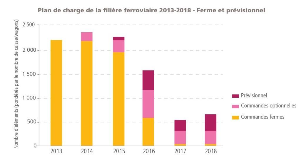 Tendance activité/matériel roulant (Source : Fer de France)