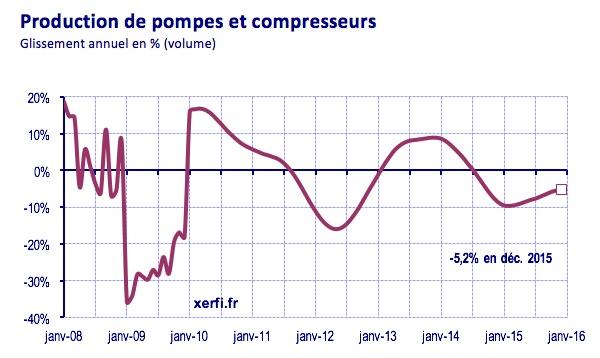 ctif-production-de-pompes-et-compresseurs