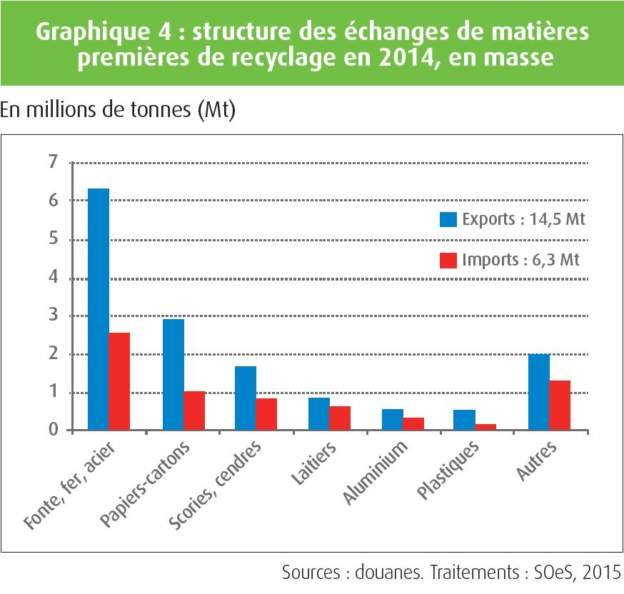 metal-news-ctif-veille-strategique-exportation-matieres-premieres-recyclage-graphique4-MP