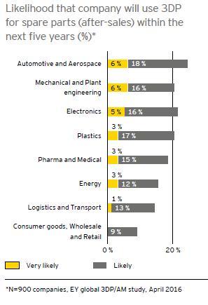 Fabrication additive disparité des secteurs industriels
