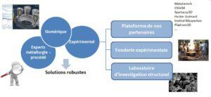 Synergie numérique expérimental et REX des experts métallurgie et procédés
