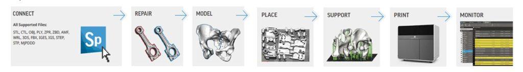 3D Sprint (3D Sytems)