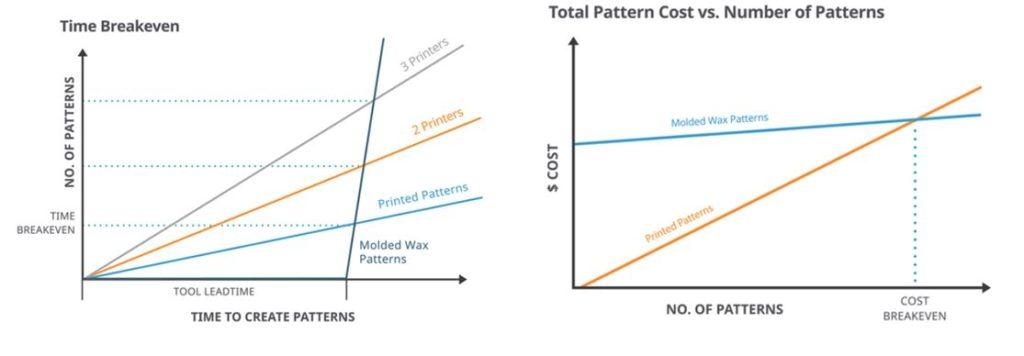 Critères de choix entre injection de cires et Fabrication Additive (3D Systems)