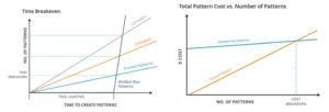 Critères de choix entre injection de cires et FA (3D Systems)