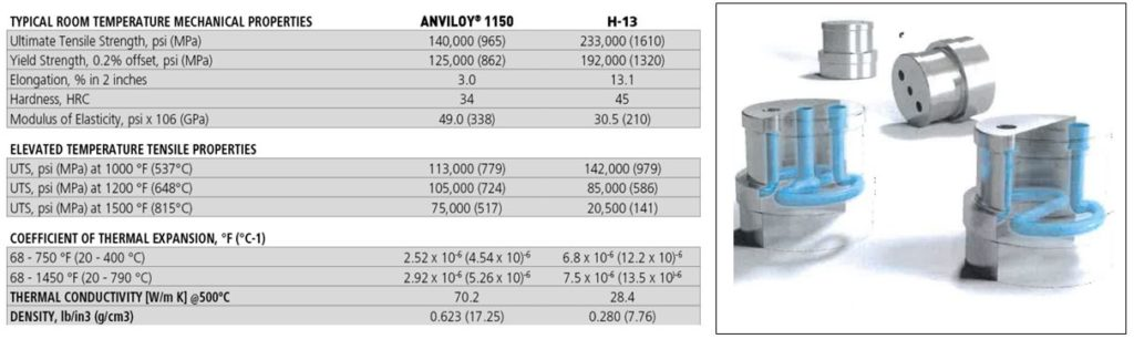 Alliage Anviloy® pour Conformal Cooling (Weldstone)
