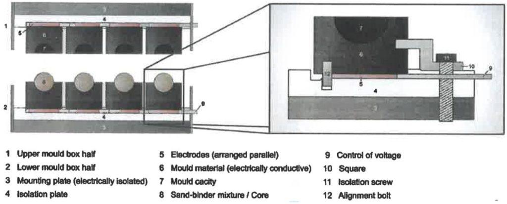 Nouveau concept de boîtes à noyaux (brevet Advanced Core Solutions)