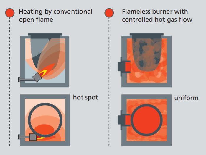 Chauffe de poche homogénéisée par gaz porteur (projet ETAL)